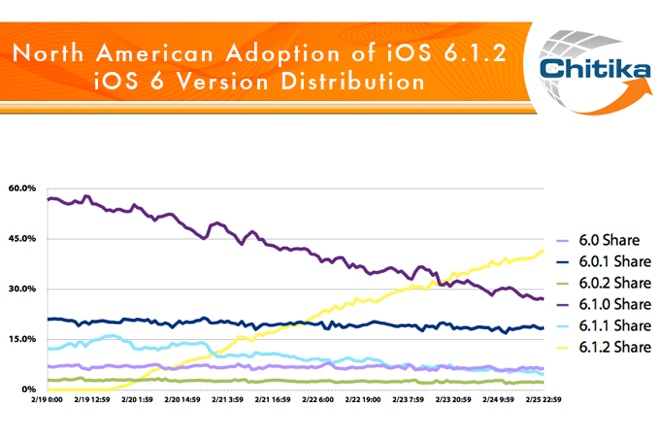 ios-6.1.2-rate