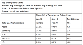 comscore-april-2013-02