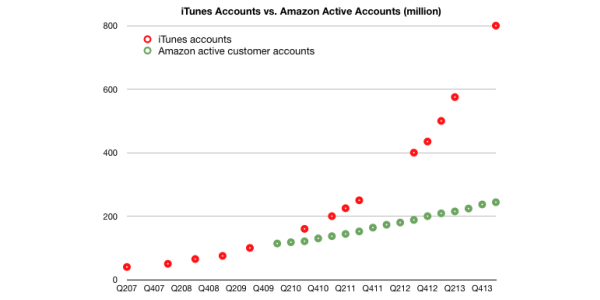 iTunes-vs-Amazon-active-credit-cards-on-file-Asymco-001-