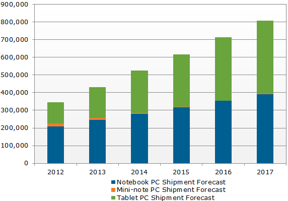 DisplaySearch-Mobile-PC-shipments-by-2016